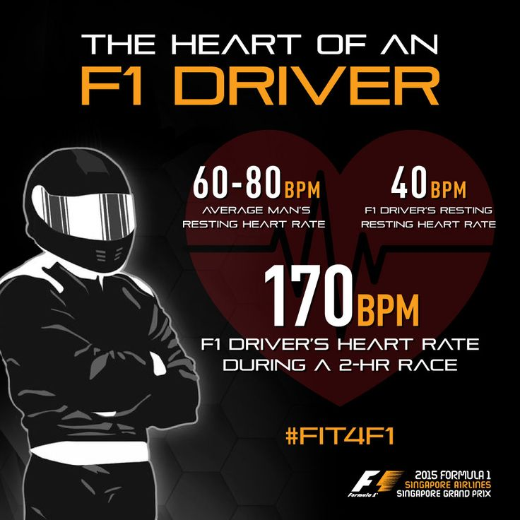 #Fit4F1 Fact: F1 drivers' heart rate rises to 3 times the average man's resting heart rate during a race. No other sport, other than a marathon, will keep an athlete's heart rate as high for such a long time. To prepare for the extreme conditions F1 drivers face during a two-hour race, they undergo intensive training to improve their cardiovascular fitness.