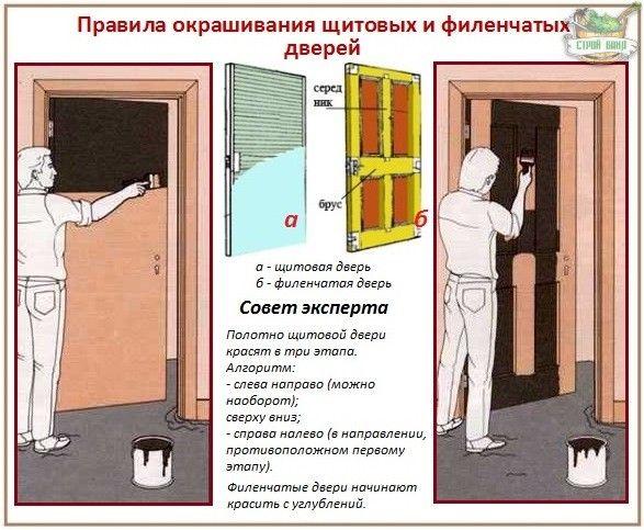 Как можно покрасить деревянную дверь - правила нанесения краски