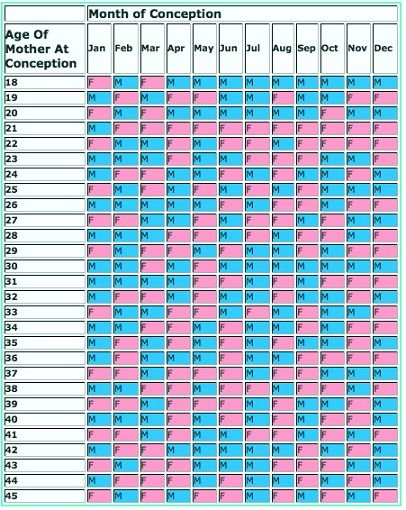 Chinese Gender Prediction Chart for 2014