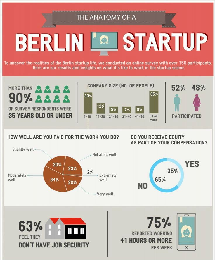 Check out what it's like to be a part of the #Berlin #startup scene! #Infographic #Expats