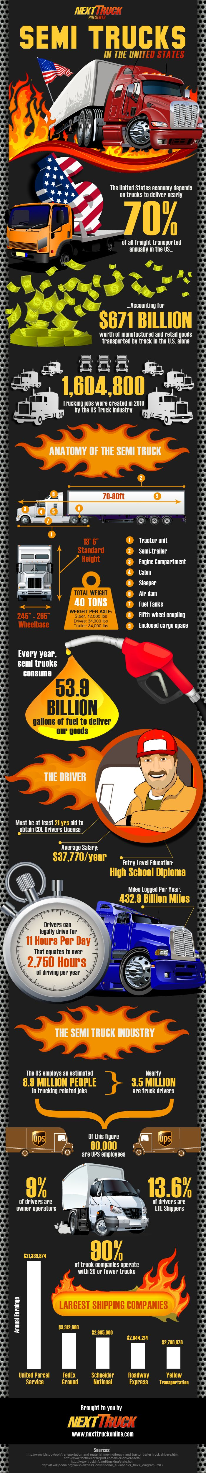 The infographic goes through interesting facts like how many gallons of fuel are consumed each year to deliver goods in the US. It includes useful graphics depicting the various parts and aspects of a semi truck. Interesting facts about truck drivers are also included, like the average salary of truck drivers in the US or the total number of hours a truck driver can spend on the road each day.