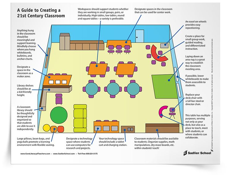 A 21st century classroom design has several key elements including adaptable layout, flexible seating, a small teacher work area, materials that are e…