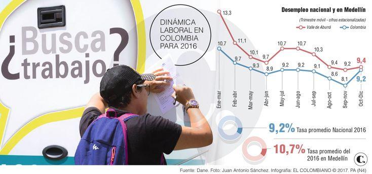 Desempleo en Colombia y Medellín en 2016