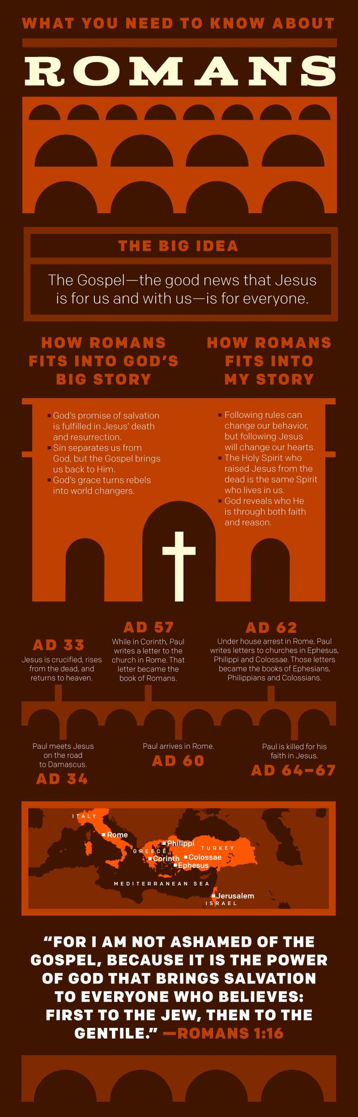 Everything You Need To Know About Romans | Articles | NewSpring Church bible studies bible study plans