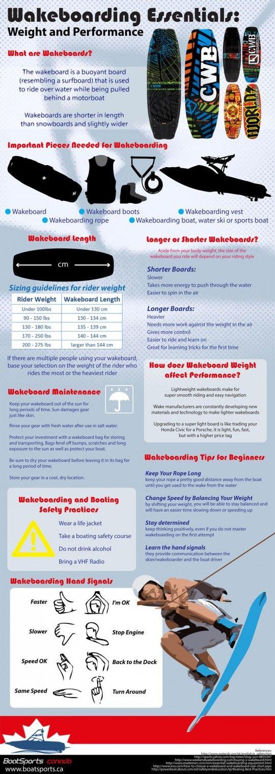 Wakeboarding Essentials (Infographic)