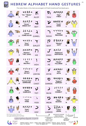 Hebrew alphabet hand gestures Hebrew sign language aleph bet
