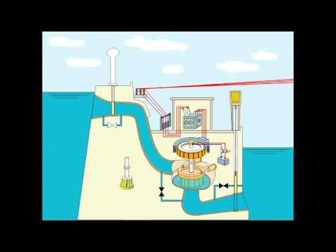 CENTRAL HIDROELECTRICA - Generación Eléctrica