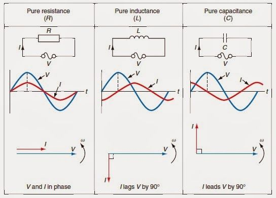Voltage and current relationship in resistive, inductive and capacitive circuits - EE Figures: Voltage and current relationship in resistive, inductive and capacitive circuits