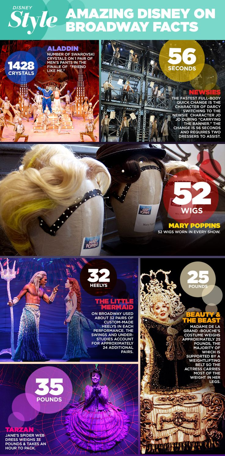 Disney on Broadway Costumes By The Numbers