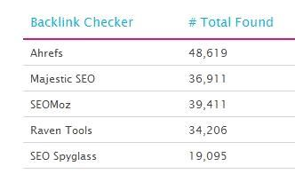 SEO SpyGlass vs Other Backlink Checkers: the Story of One Test  Dear SEO SpyGlass users,   I am writing this as an answer to many questions that arose after Matthew Woodward published the results of his  experiment  where he compared the performance of the industry's several top backlink checkers:     SEO SpyGlass   Majestic SEO   Ahrefs   Open Site Explorer (SEOmoz)   Raven Tools     The experiment involved 3 websites and the average number of backlinks found on the three websites w..