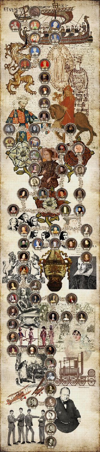 Family tree of the British Royal Family all the way back to 1066-  This is just cool.  It's zoomable and annotated.
