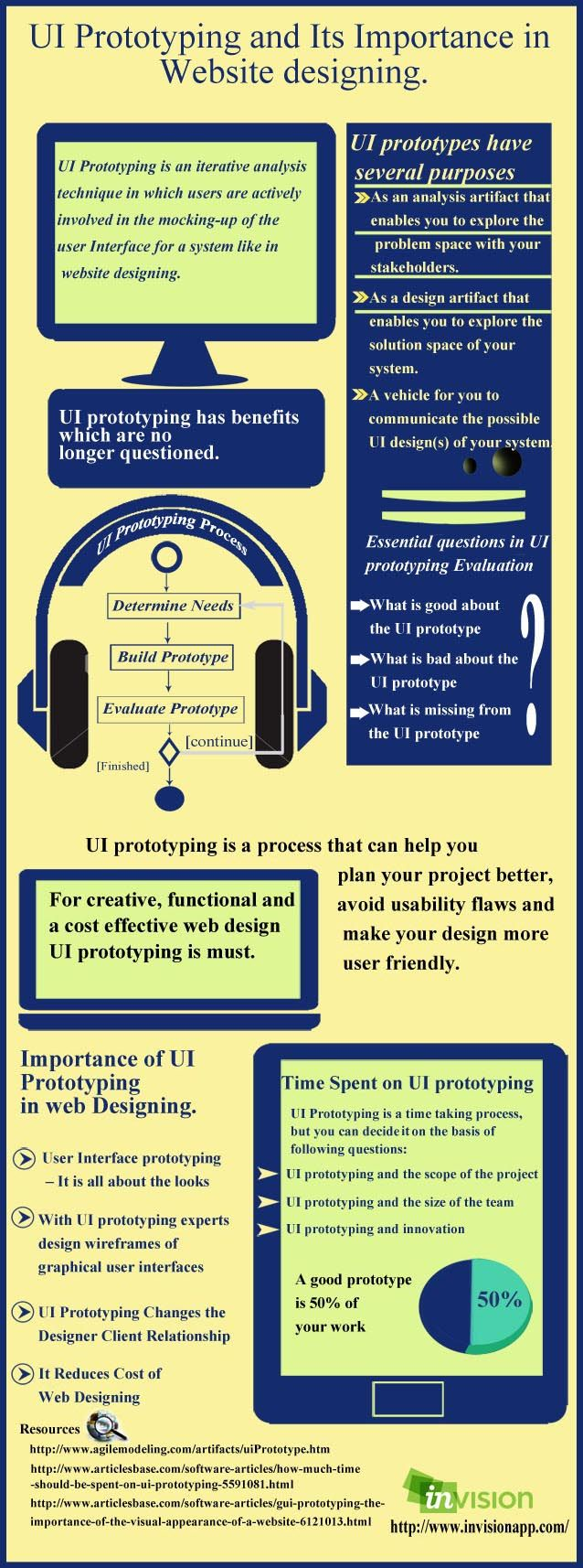 UI Prototyping and Its Importance in Website designing #Infographic