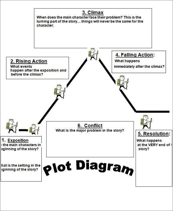 10 Plot Diagram Templates Teaching Plot Plot Diagram Plot