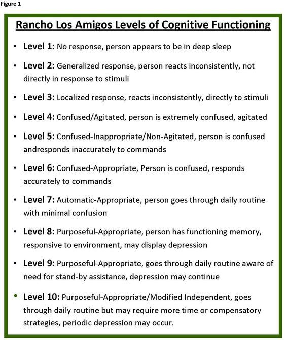 ranchos los amigos scale | Rancho Los Amigos Levels of Cognitive Functioning Scale: