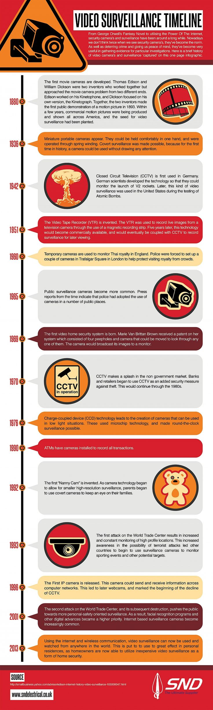Video Surveillance #infographic Timeline  #cctv