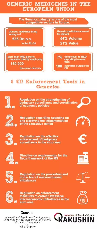 Generics in EU infographic