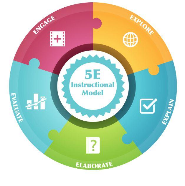 5e Instructional Model