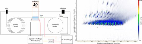 Temperature Programming of the Second Dimension in Comprehensive Two-Dimensional Gas Chromatography