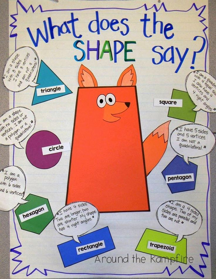 What does the SHAPE interactive anchor chart for 2D or 3D shapes