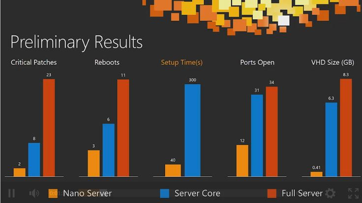 Why Nano Server is the most vital change to Windows Server since Windows NT 3.5…