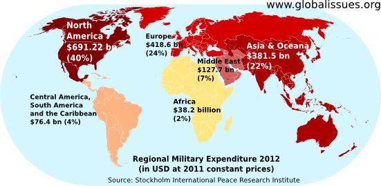 World Military Spending — Global Issues