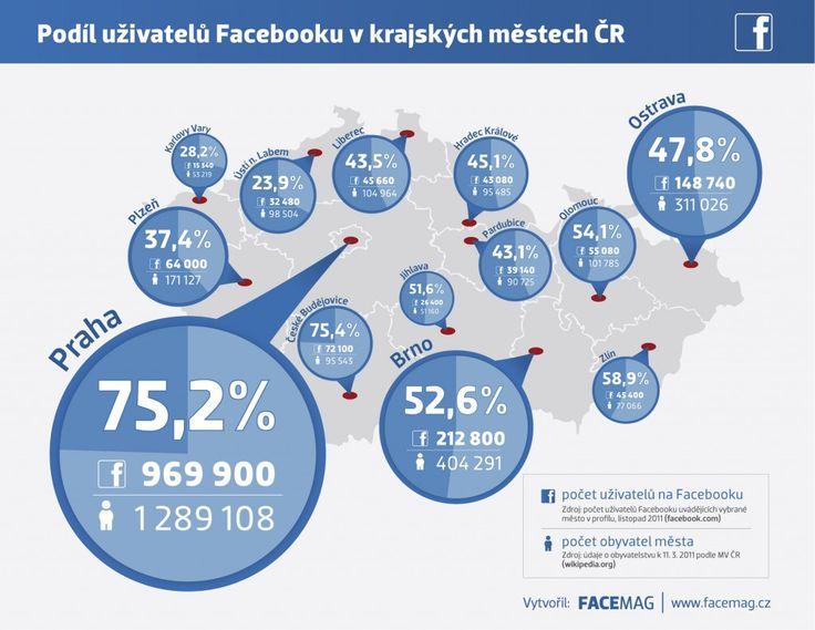 Infografika: PODÍL UŽIVATELŮ FACEBOOKU V KRAJSKÝCH MĚSTECH ČR #Mediatelcz #Socialmedia