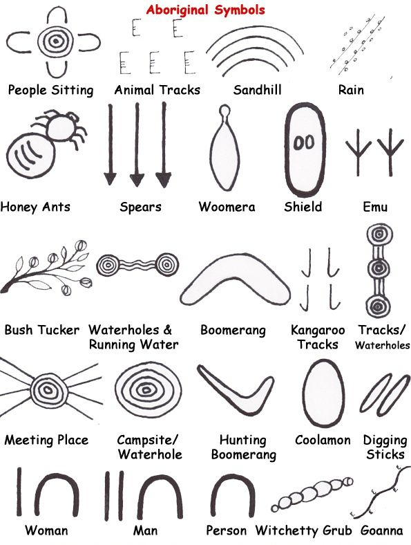 Aboriginal Art Graphic Symbols and Meanings