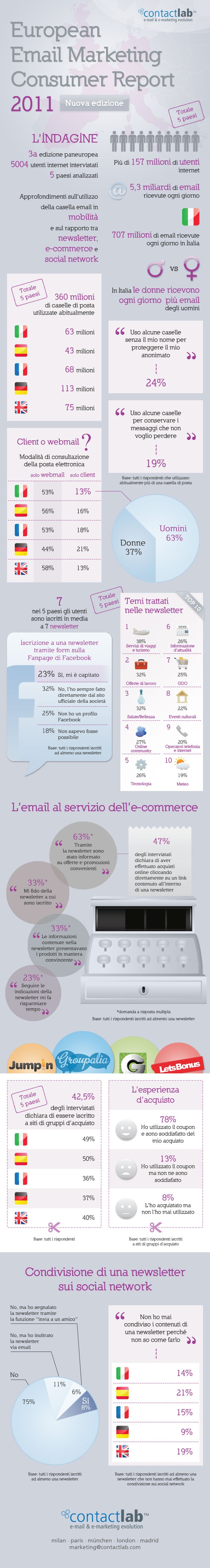 E-mail Marketing Consumer Report 2011 http://www.contactlab.com/email-marketing-report-europe