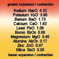 coefficient of expansion different ceramic materials have different of expansion this chart gives