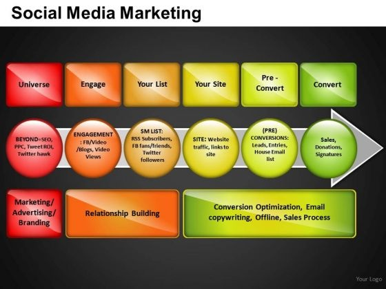 Process Of Social Media Marketing Powerpoint Slides And Ppt