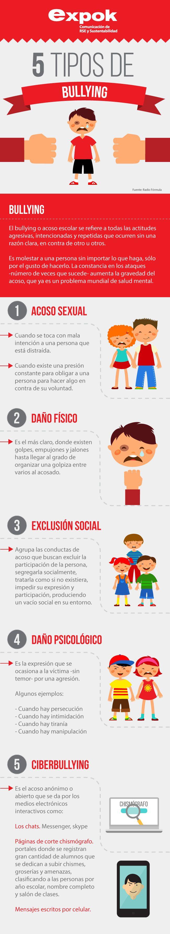 La siguiente infografía seguramente te ayudará a identificar los casos de bullying más comunes; algunos como el daño psicológico han sido muy sonados, pero otros tal vez te sorprendan. http://www.expoknews.com/5-tipos-de-bullying-que-probablemente-no-conocias/