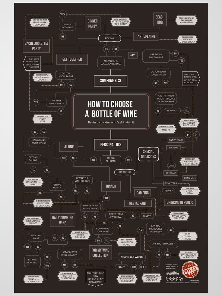 How to Choose Wine Poster