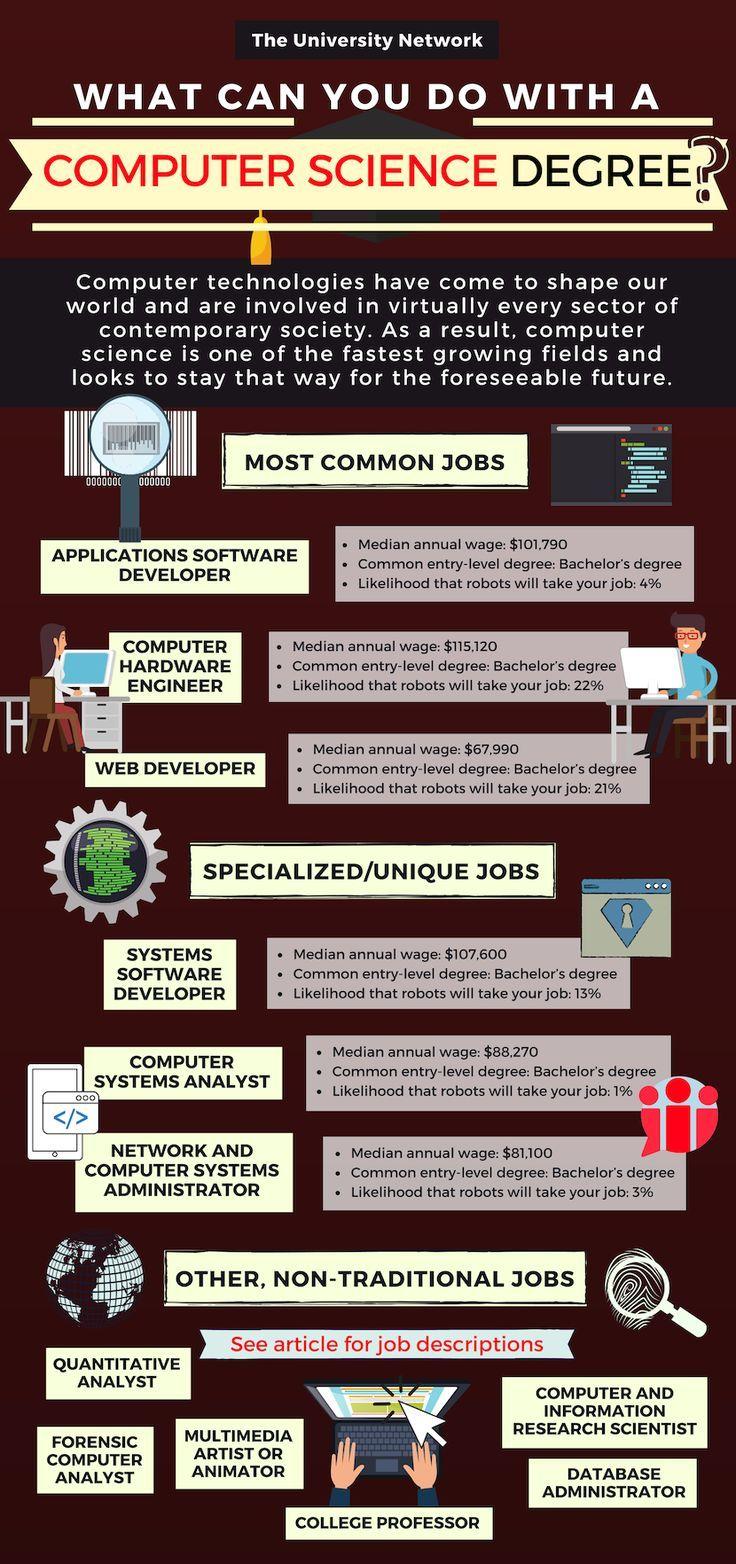 12 Jobs For Computer Science Majors Tun Computer Science Quotes Computer Science Major Computer Science