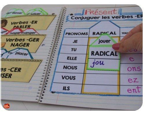 Cahier interactif: Les terminaisons des verbes usuels