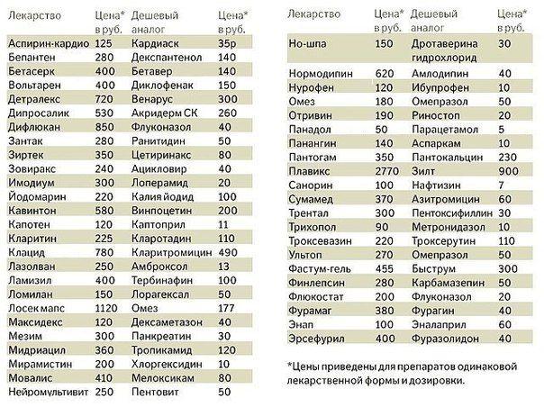 Бюджетные заменители дорогих лекартств. Обсуждение на LiveInternet - Российский Сервис Онлайн-Дневников