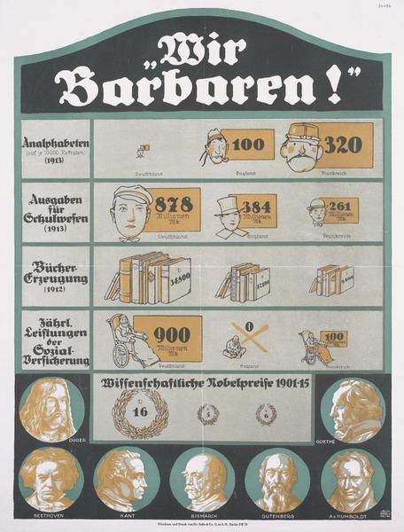 German poster: Wir Barbaren! (Us Barbarians! Number of illiterates (per 10,000 recruits) (1913): 2 - Germany. 100 - England. 320 - France. Expenditure on schooling (1913): 878 million marks - Germany. 384 million marks - England. 261 million marks - France. Book production (1912): Germany - 34,800. England - 12,100. France - 9,600.