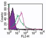 TLR1 IMG-5012 Cell Surface Flow cytometric analysis in human PBMCs.