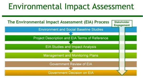 Environmental Impact Assessment + Agriculture Techniques & Revolutions Environmental Impact Assessment (EIA) Environmental impact assessmentis