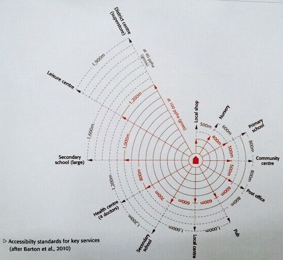 Useful distances to know for a walkable city experience....Barton et al, 2010