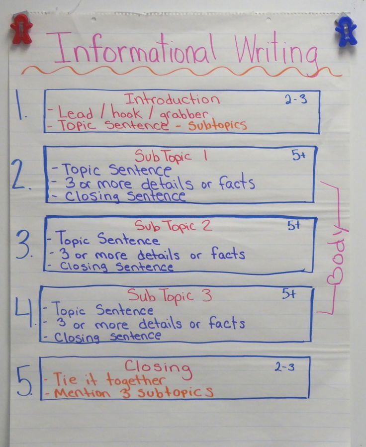 Informational Writing Anchor Chart-Help students organize their expository writing!