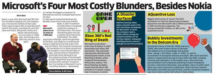 Microsoft's costly blunder