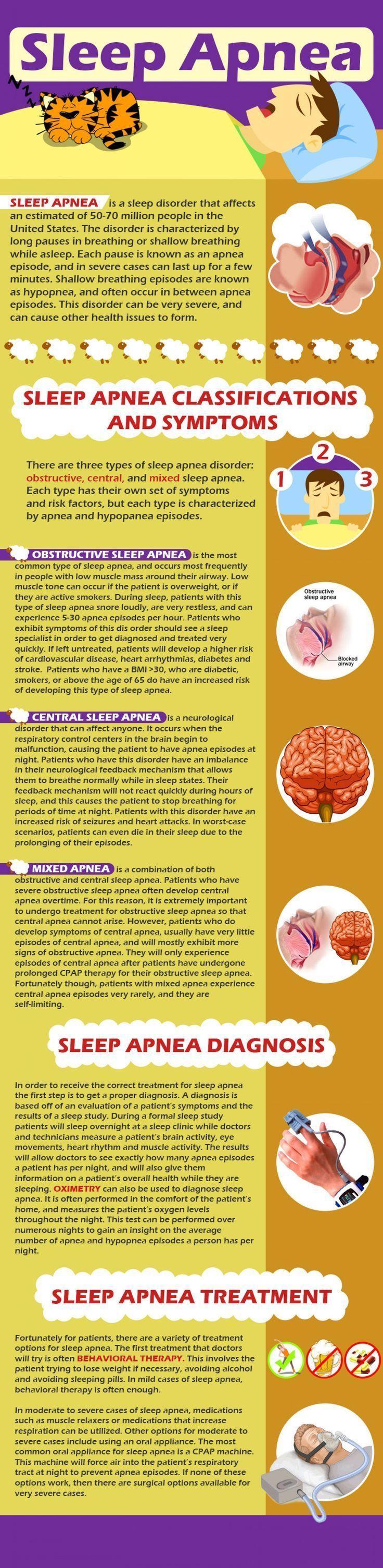 Of sleep in treatment adults apnea