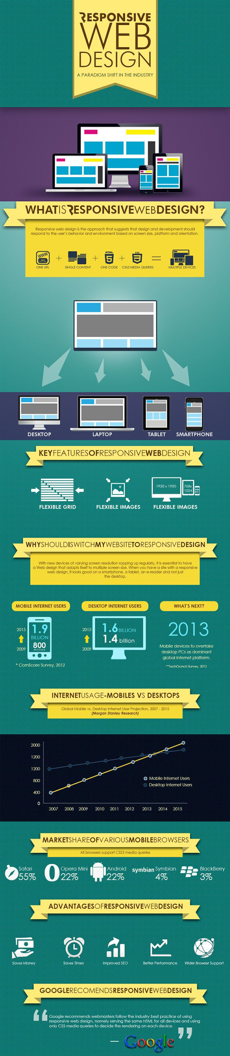 44 best UX + Web Design images on Pinterest | Graph design, Graphics ...