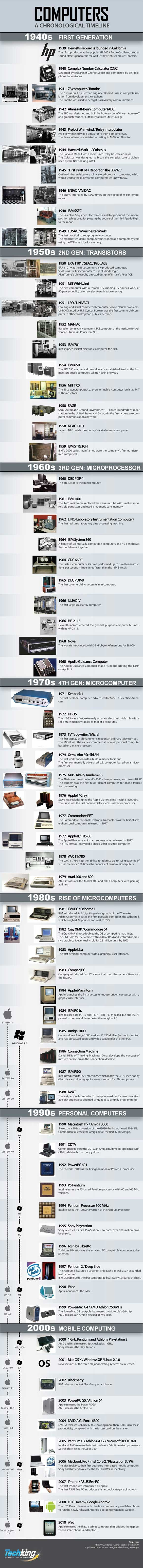 The history of computers, from 1938 to 2010, all illustrated via this informative infographic. Enjoy!  [Source: Test King]