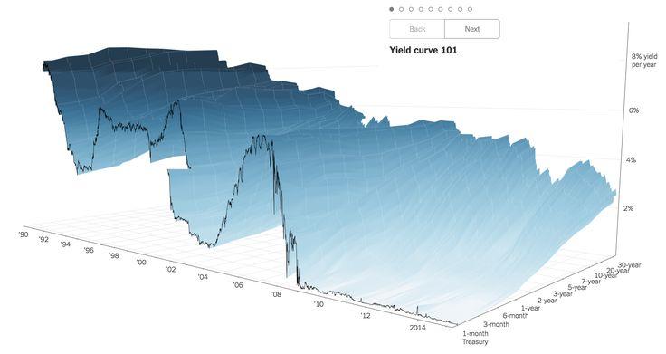 3D yield curve