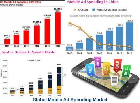 108 best Telecommunication Market images on Pinterest Market - market research