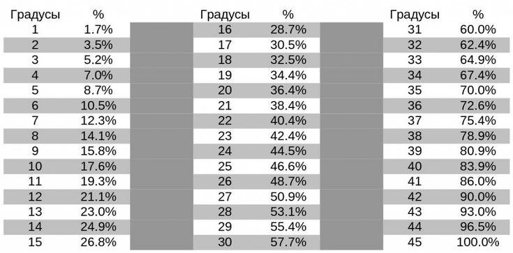 Соотношение градус/процент уклона кровли