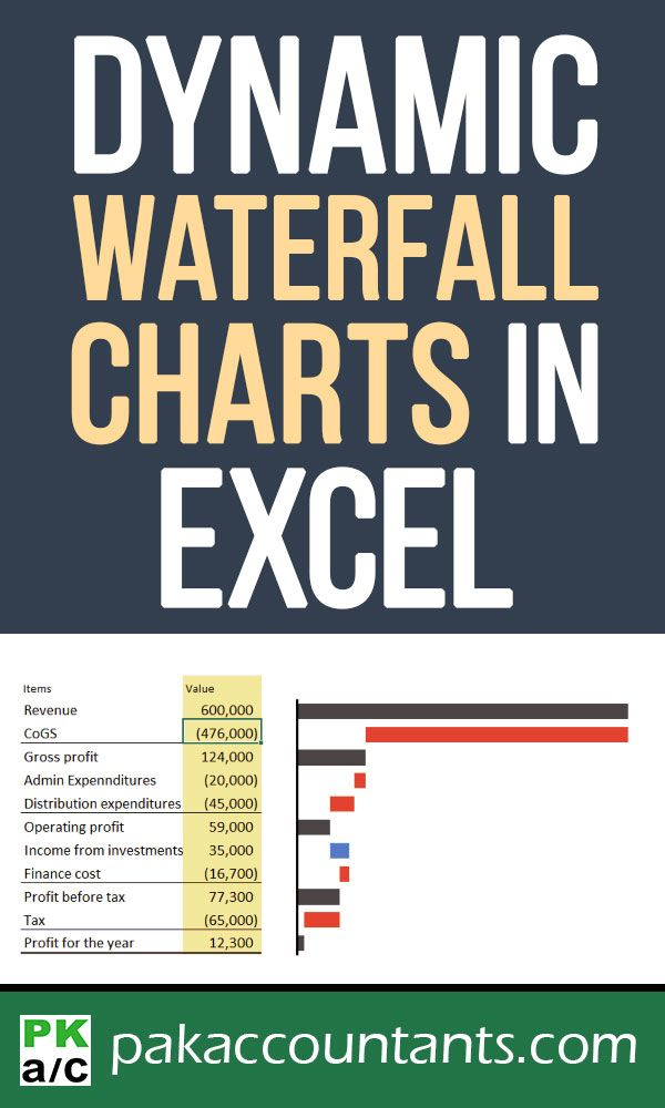 create waterfall charts in excel visualize income statements