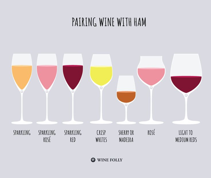 Wine with ham.  Here are some great recommendations on styles of wine to seek out http://winefolly.com/tutorial/wine-with-ham/