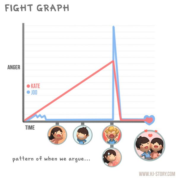 Kate and I rarely fight, because I hardly get upset. But when we DO fight, it tends to be quite similar to this graph.
